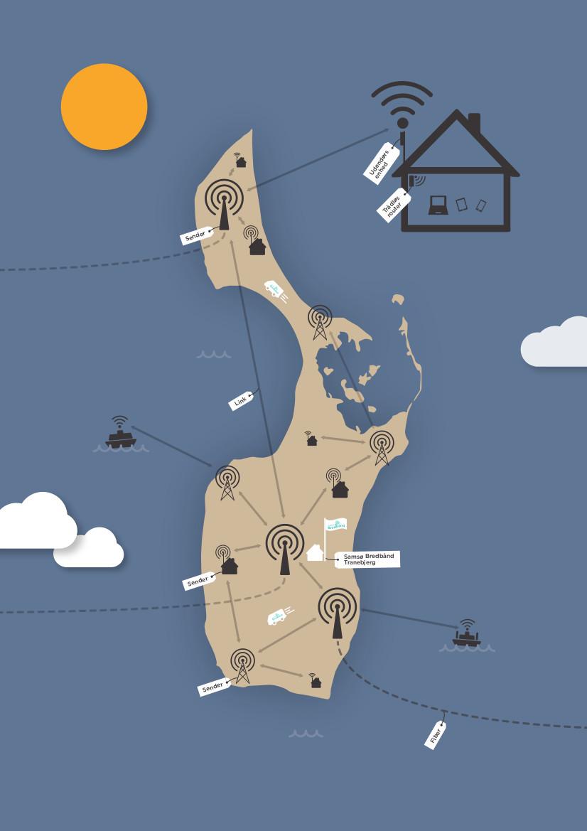 Signalets vej over Samsø
